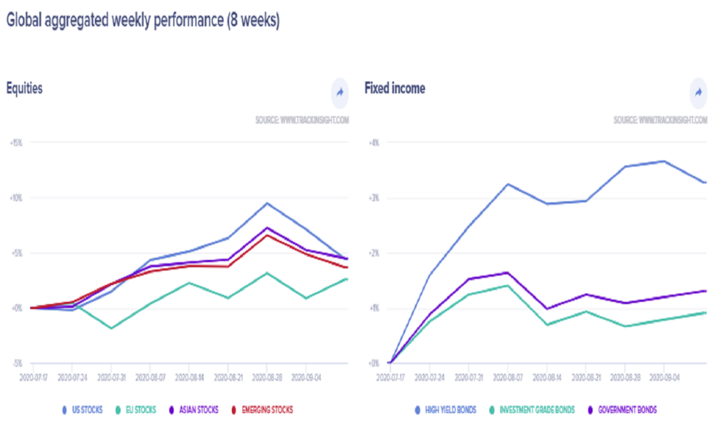 15.9.20 Global Aggregated Performance