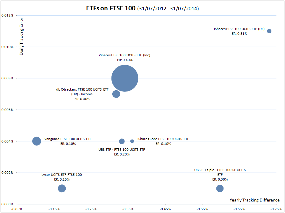 ETFs on FTSE 100 graph-wide