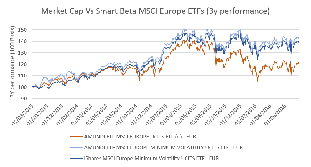 1. Market Cap Vs Smart Beta MSCI Europe
