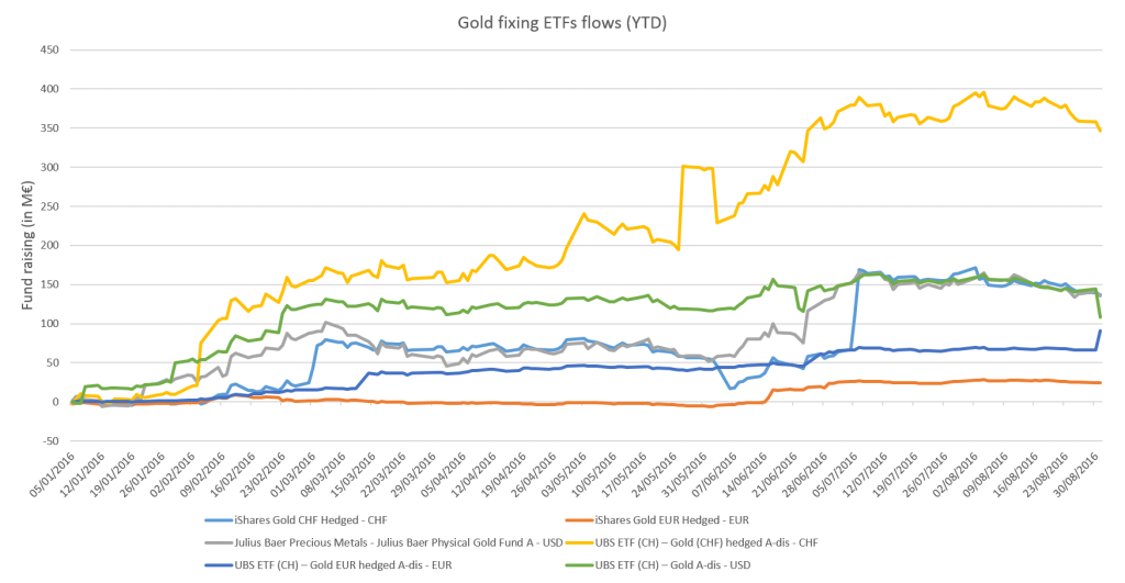 gold-fixing-etfs-flows-ytd
