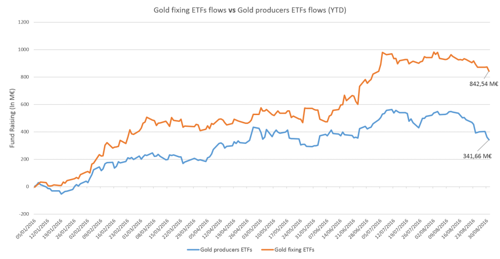 gold-fixing-etfs-flows-vs-gold-producers-etfs-flows-ytd