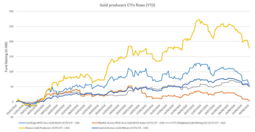 gold-producers-etfs-flows-ytd