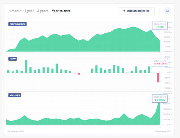ARKK (ARK Innovation ETF), experienced record outflows and volumes on February 23 as its top holding – Tesla fell. Over 4bn worth of ARKK was traded. Graph represents Year-to-date performance, flows and volume of ARKK, ARKK Innovation ETF, ARKK ETF. Source TrackInsight.com