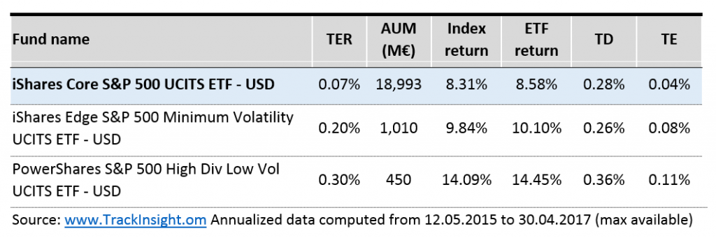 Table showing summary results of a replication quality comparison between 3 ETFs