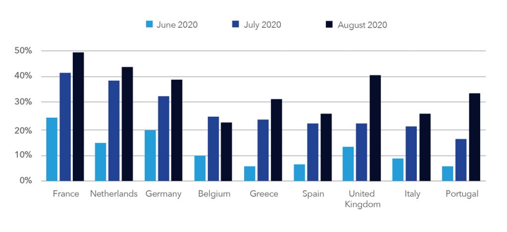 Tabs-Europe-Effective-occupancy-rate8-of-hotels-between-June-and-august-2020