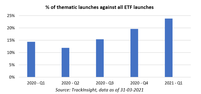 Thematic ETFs: % of thematic launches against all ETF launches. TrackInsight data, as of March 31, 2021.