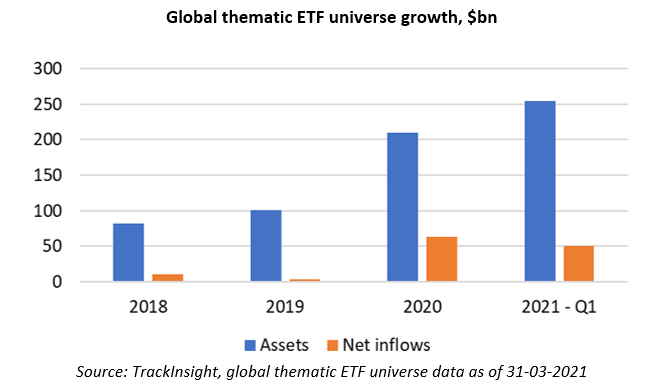 Global thematic ETF universe grows in billions.