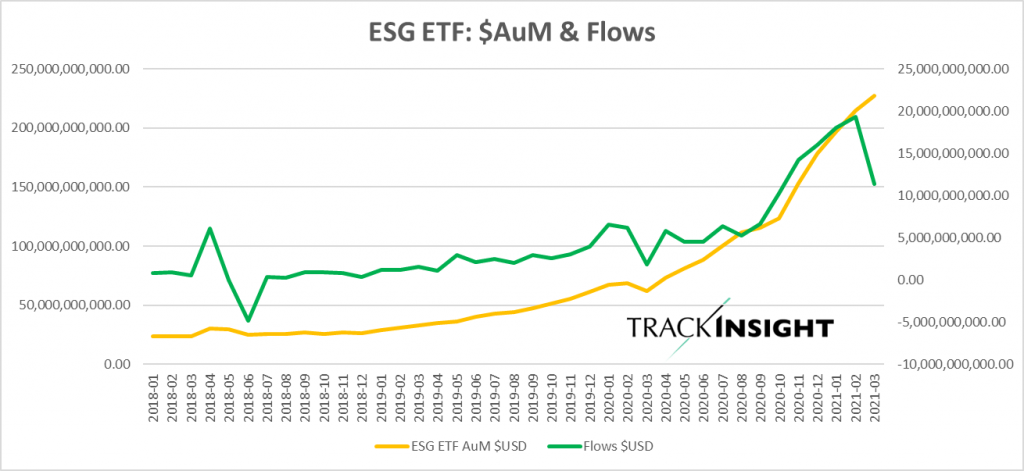 ESG ETF Assets Under Management (AUM) and Flows for March 2021
