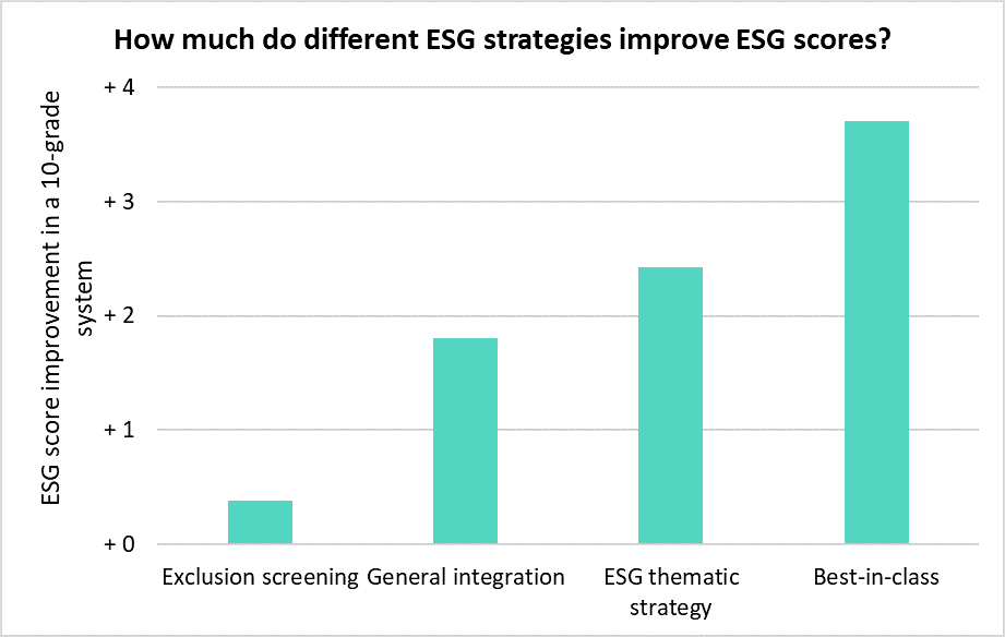 How much do ESG strategies improve ESG Scores?